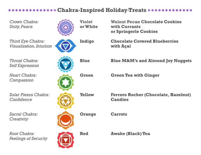 Chakra-food map