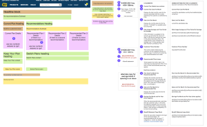 Wireframes, Annotated for Front End Development